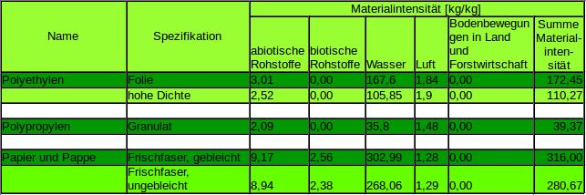 Materialintensität für Pastik und Papier im Vergleich